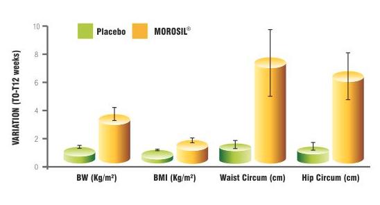 morosil weight loss supplement